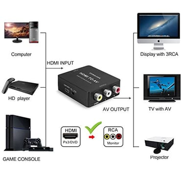 HDMI to Audio Video Converter(AV)